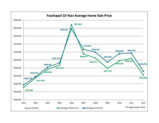 foxchapel-10-year-average-sales1